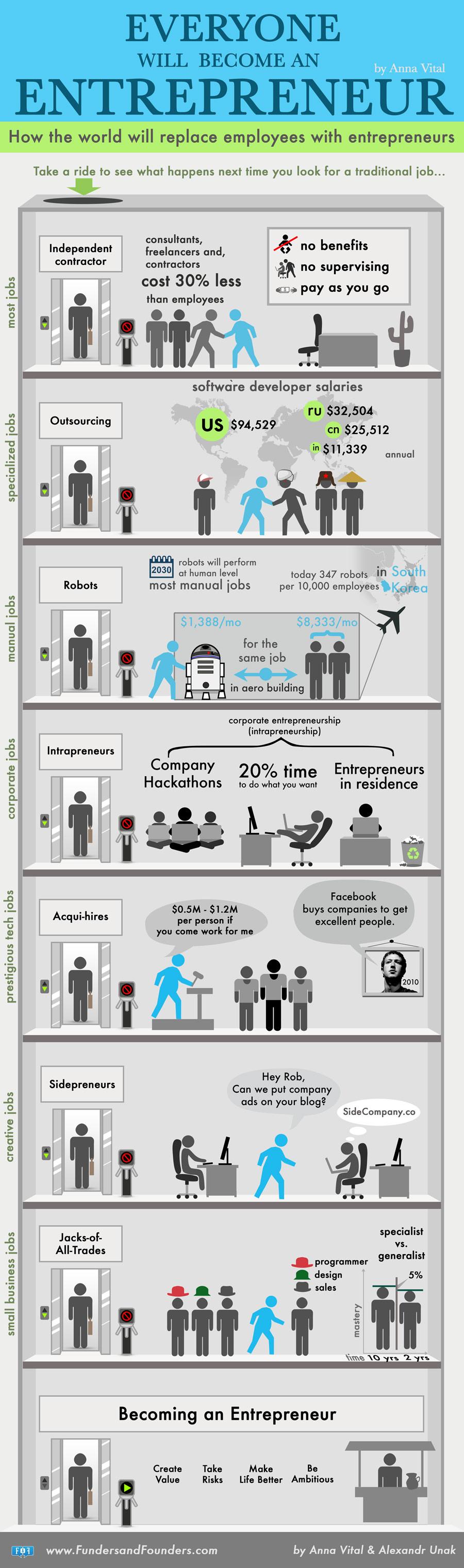 everyone-will-become-an-entrepreneur-1
